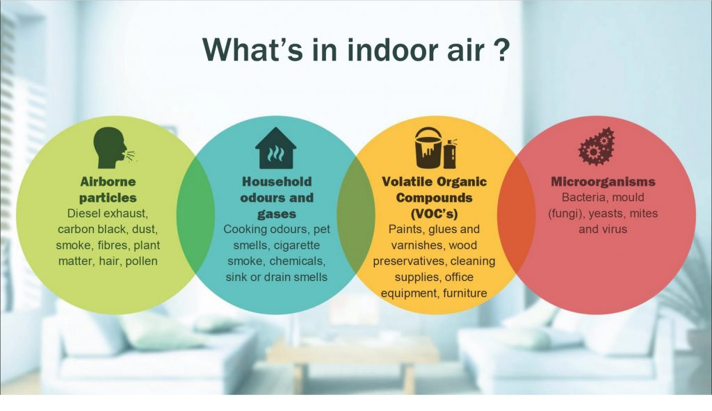 What is in indoor air quality